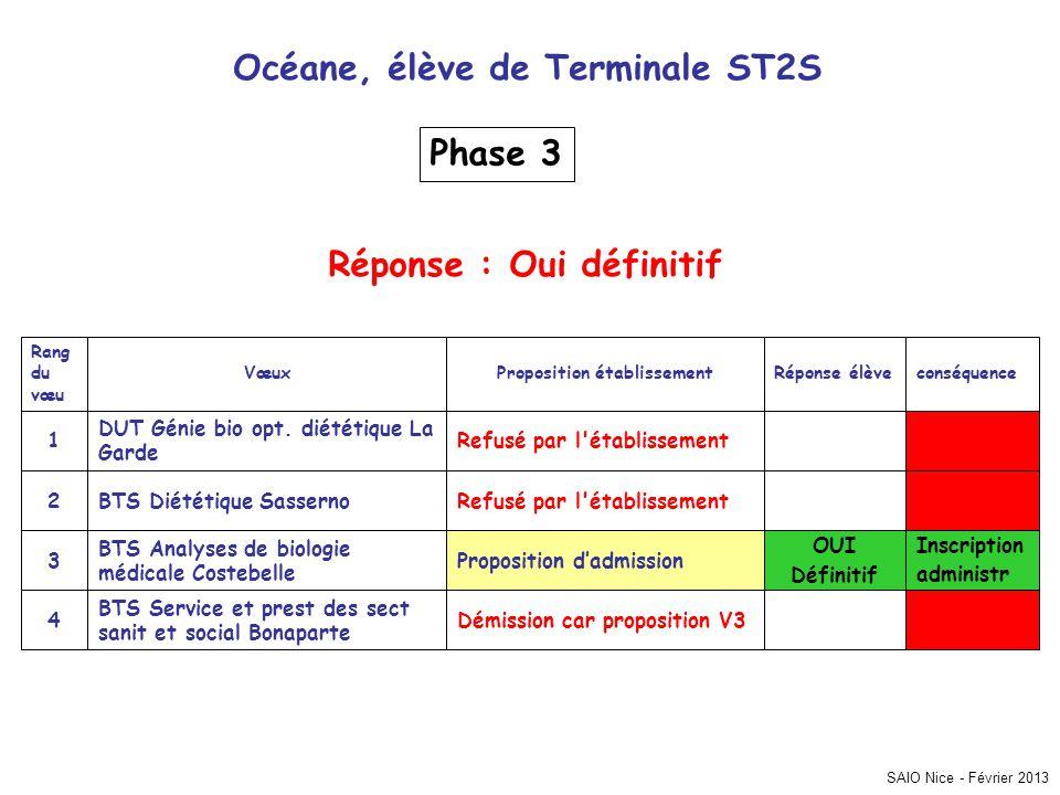 Océane, élève de Terminale ST2S Phase 3 Réponse : Oui définitif