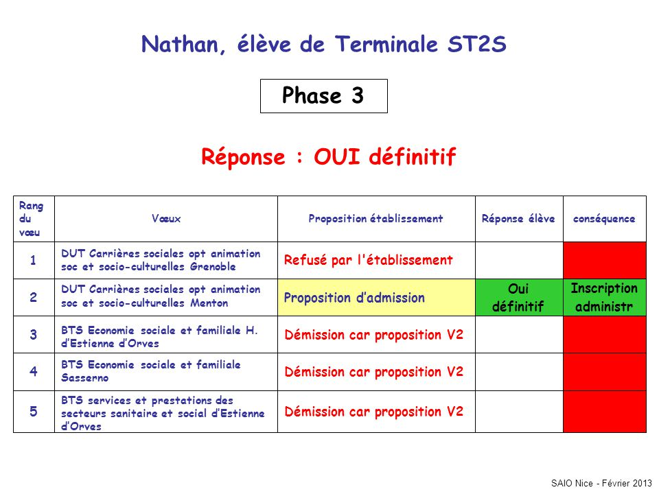Nathan, élève de Terminale ST2S Phase 3 Réponse : OUI définitif