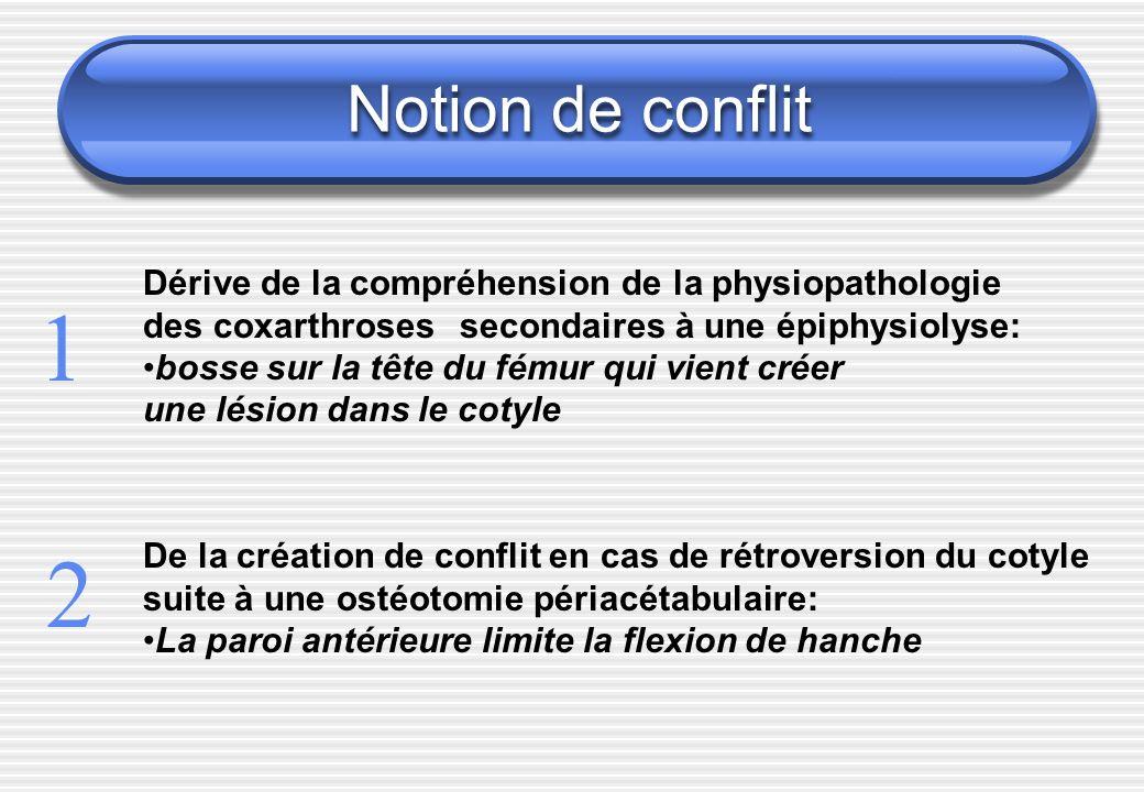 Notion de conflit Dérive de la compréhension de la physiopathologie. des coxarthroses secondaires à une épiphysiolyse: