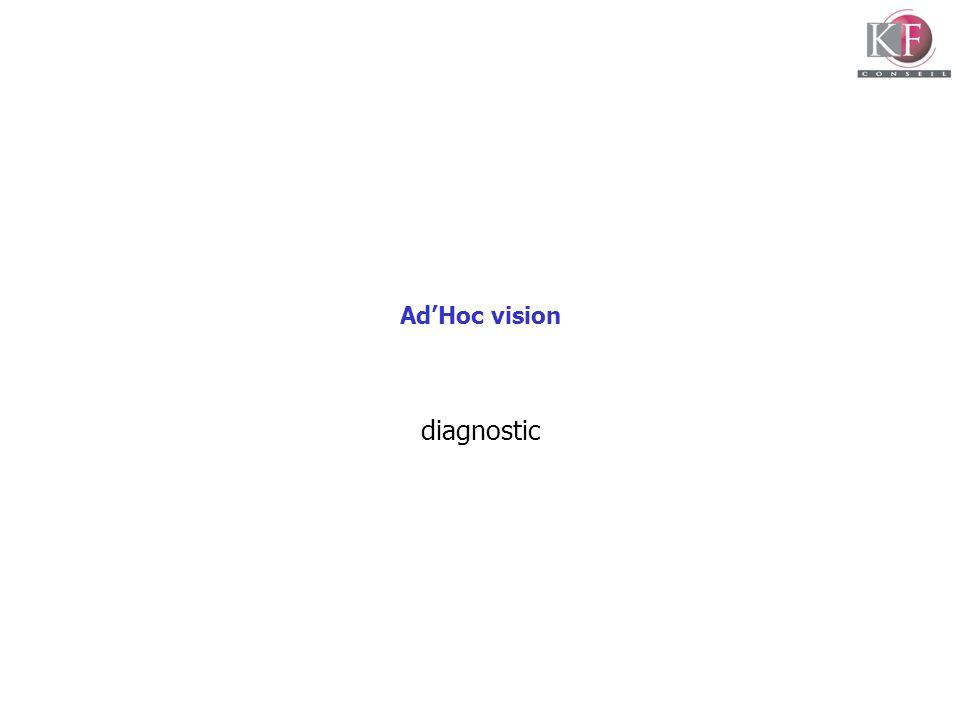 Ad'Hoc vision diagnostic