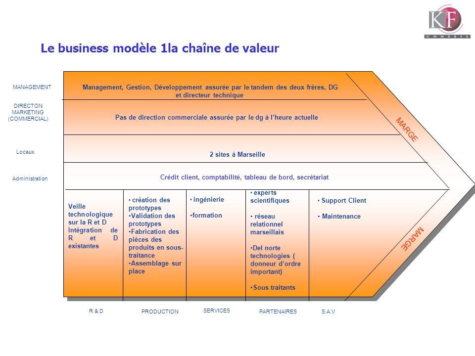 Le business modèle 1la chaîne de valeur