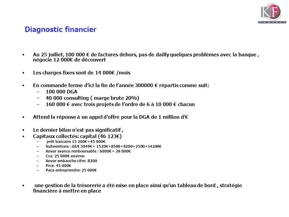 Diagnostic financier Au 25 juillet, 100 000 € de factures dehors, pas de dailly quelques problèmes avec la banque , négocie 12 000€ de découvert.