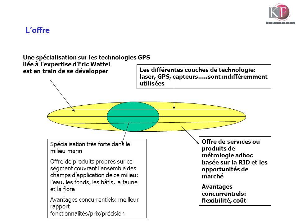 L'offre Une spécialisation sur les technologies GPS