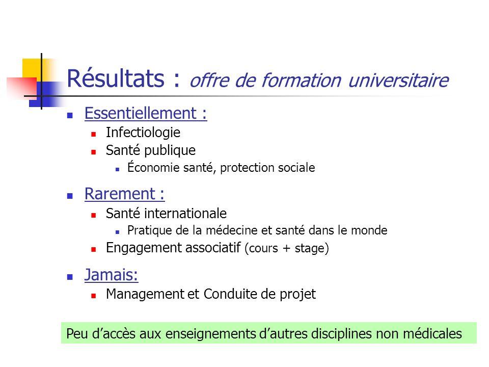 Résultats : offre de formation universitaire