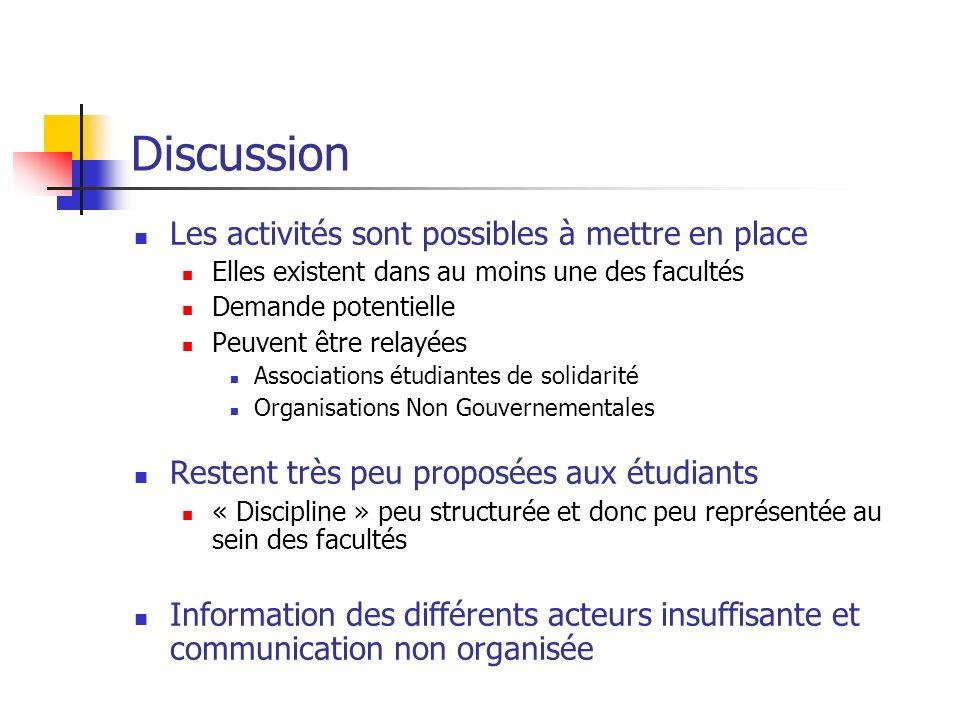 Discussion Les activités sont possibles à mettre en place