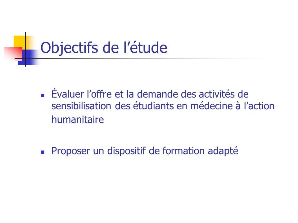 Objectifs de l'étudeÉvaluer l'offre et la demande des activités de sensibilisation des étudiants en médecine à l'action humanitaire.