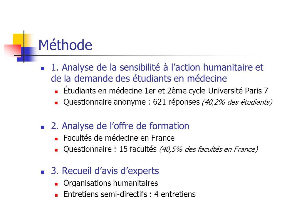 Méthode 1. Analyse de la sensibilité à l'action humanitaire et de la demande des étudiants en médecine.