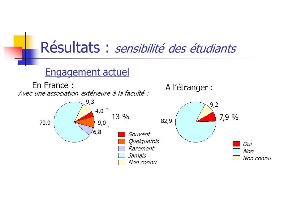 Résultats : sensibilité des étudiants