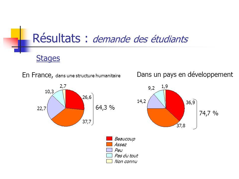 Résultats : demande des étudiants
