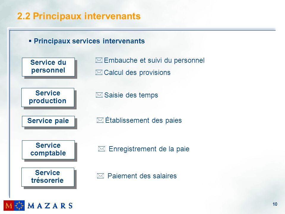 2.2 Principaux intervenants