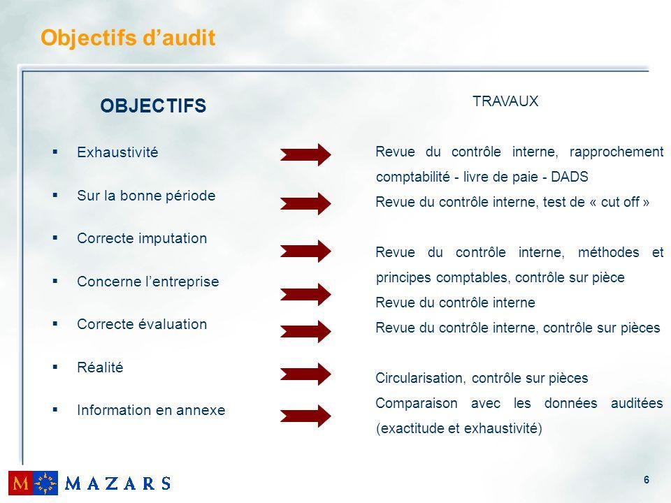 Objectifs d'audit OBJECTIFS TRAVAUX Exhaustivité Sur la bonne période