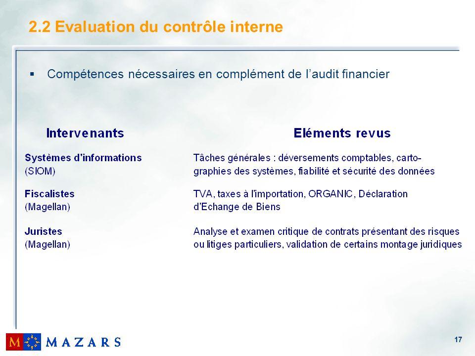 2.2 Evaluation du contrôle interne