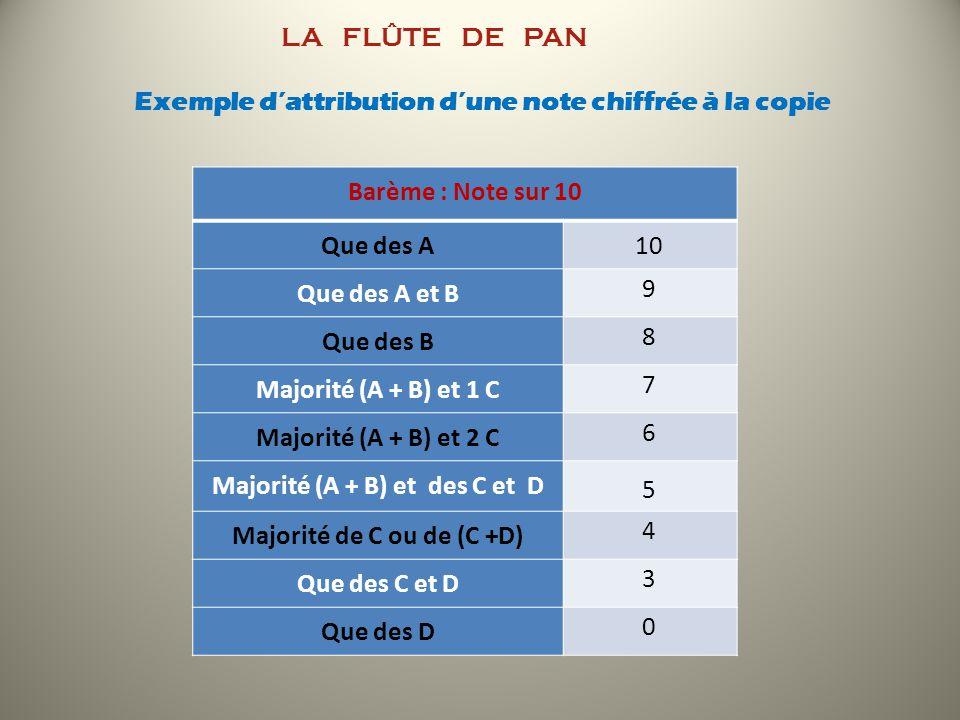 LA FLÛTE DE PAN Exemple d'attribution d'une note chiffrée à la copie
