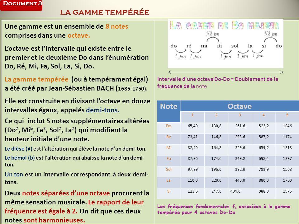 Document 3 la gamme tempérée
