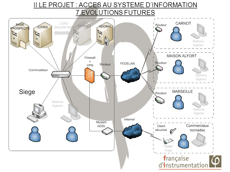 II LE PROJET : ACCES AU SYSTEME D'INFORMATION 7.EVOLUTIONS FUTURES