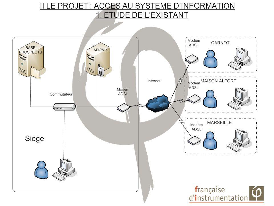 II LE PROJET : ACCES AU SYSTEME D'INFORMATION 1. ETUDE DE L'EXISTANT
