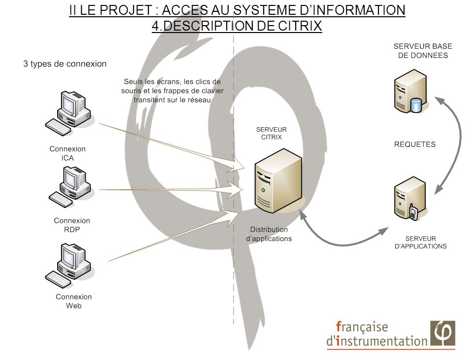 II LE PROJET : ACCES AU SYSTEME D'INFORMATION 4.DESCRIPTION DE CITRIX