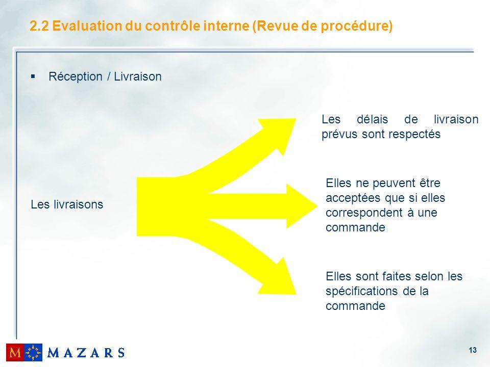 2.2 Evaluation du contrôle interne (Revue de procédure)