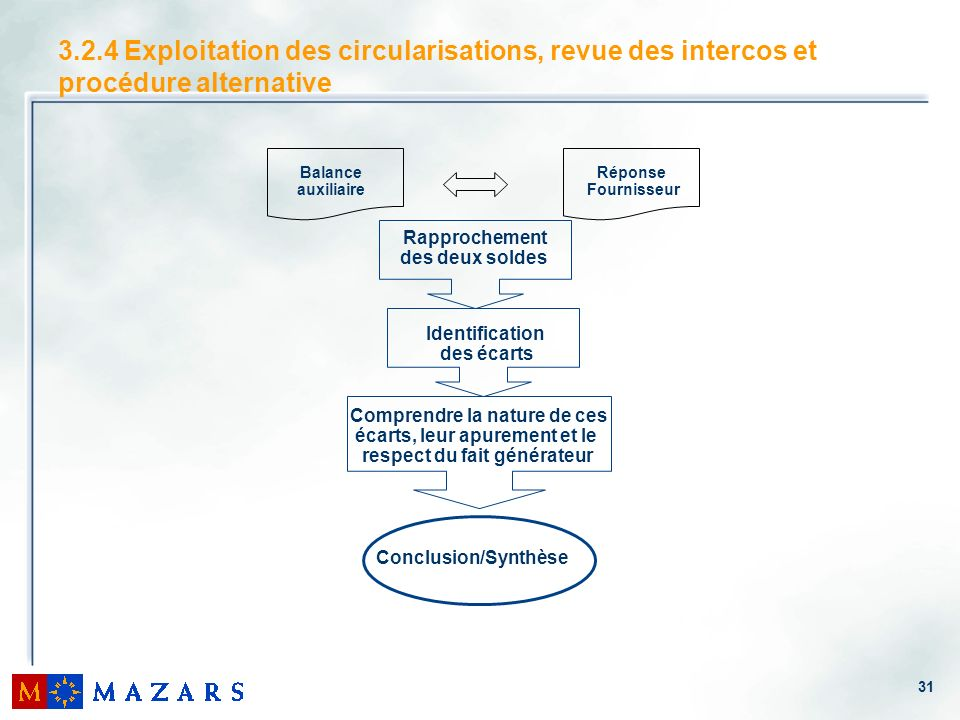 3.2.4 Exploitation des circularisations, revue des intercos et procédure alternative