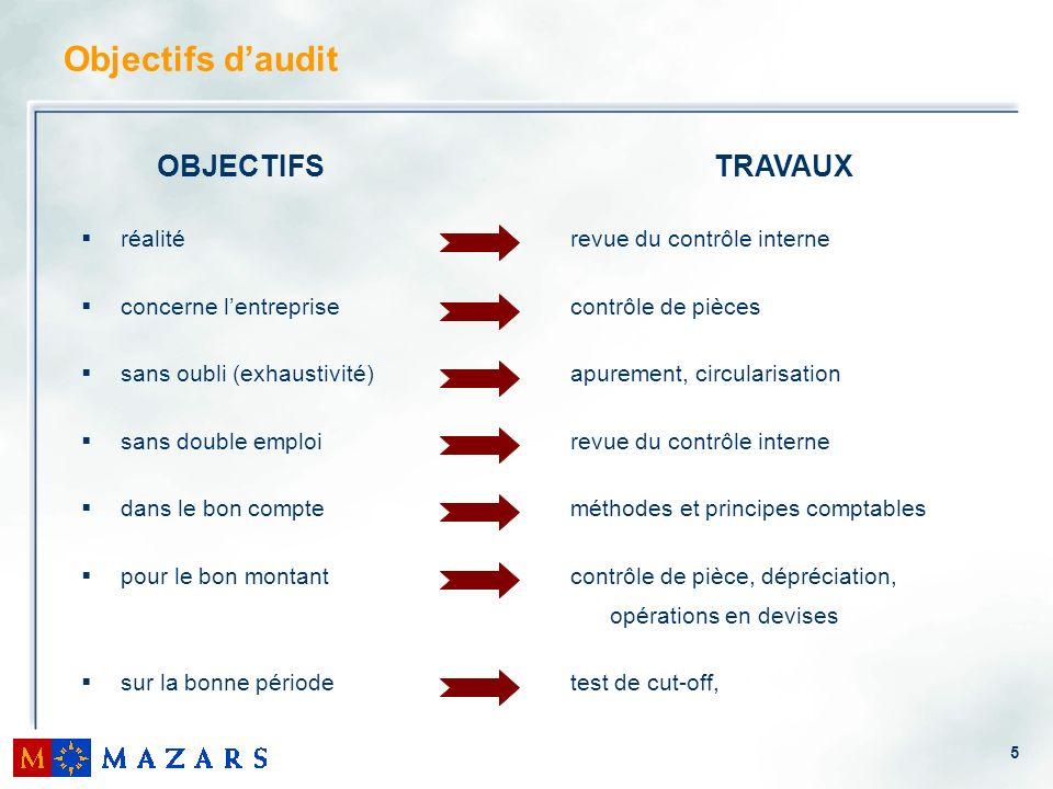Objectifs d'audit OBJECTIFS TRAVAUX réalité concerne l'entreprise