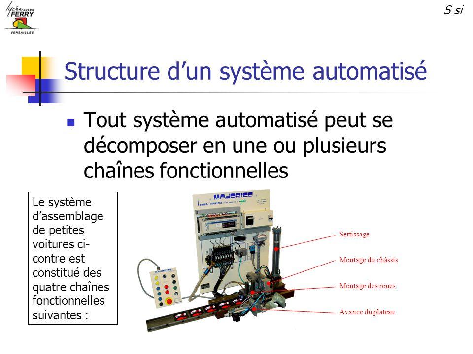 Structure d'un système automatisé