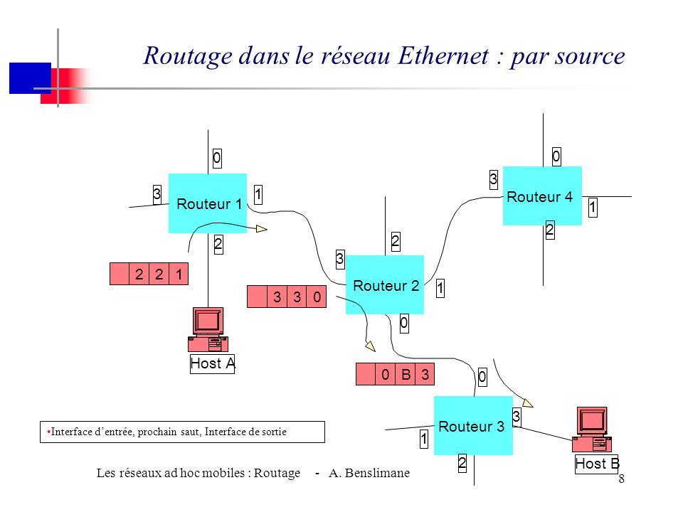 Routage dans le réseau Ethernet : par source