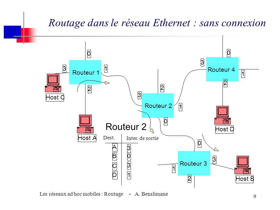 Routage dans le réseau Ethernet : sans connexion