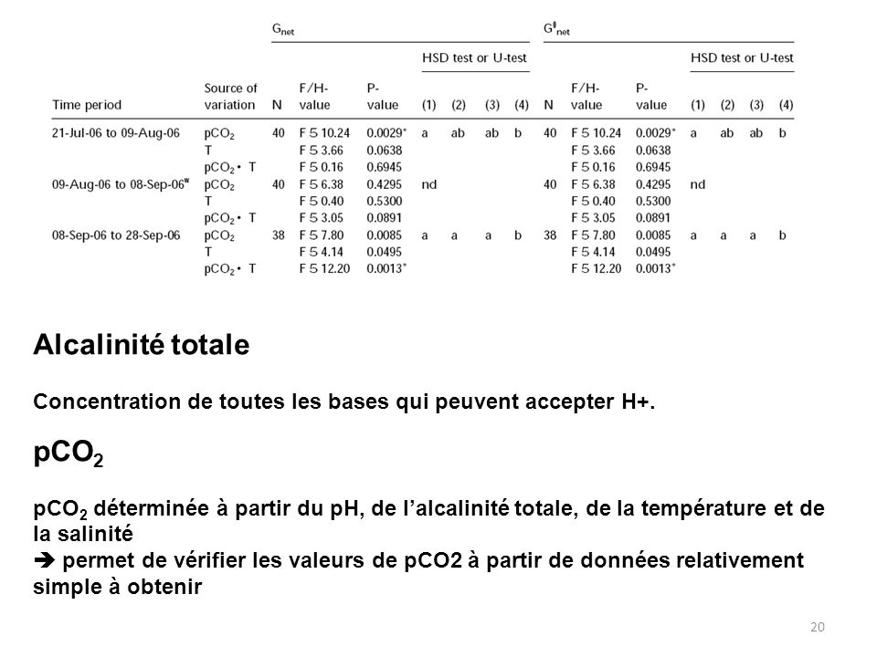 Alcalinité totale Concentration de toutes les bases qui peuvent accepter H+. pCO2.