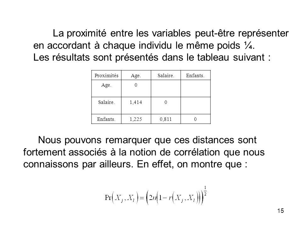 La proximité entre les variables peut-être représenter