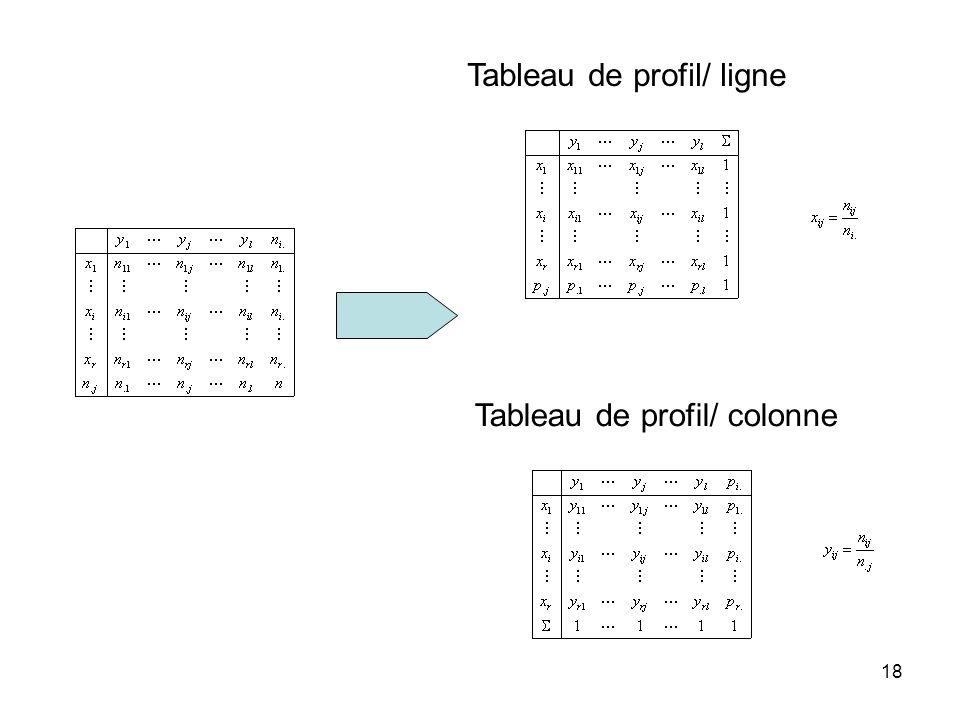 Tableau de profil/ ligne