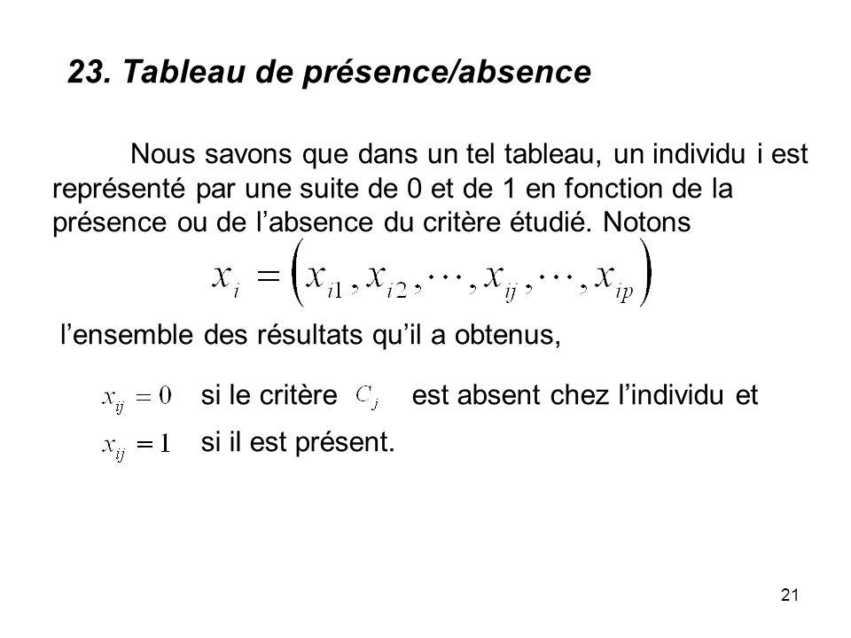 23. Tableau de présence/absence