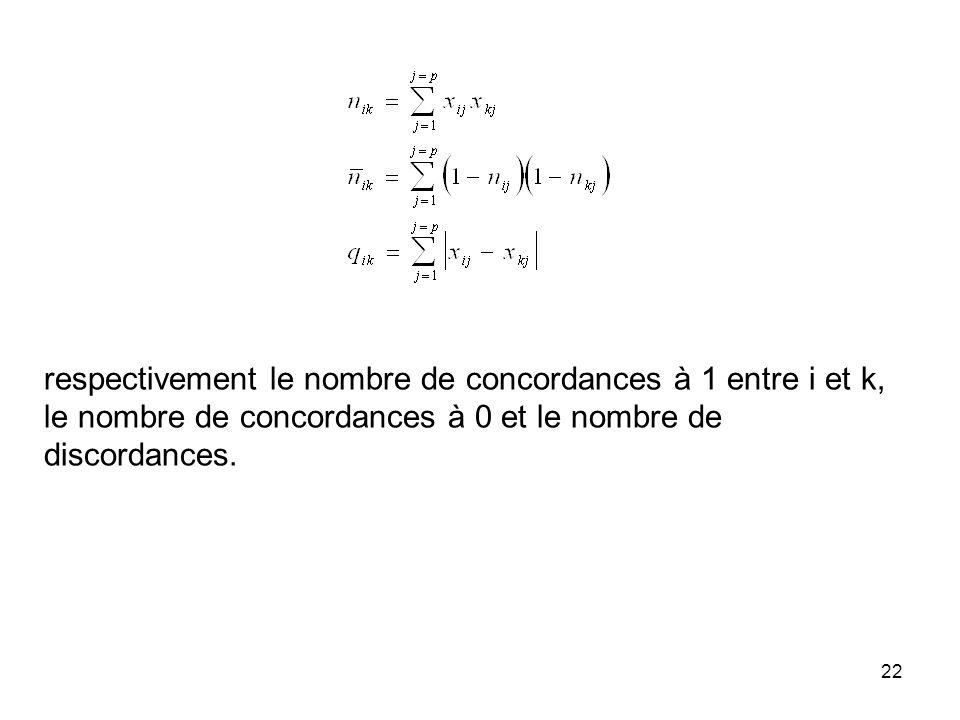 respectivement le nombre de concordances à 1 entre i et k, le nombre de concordances à 0 et le nombre de discordances.