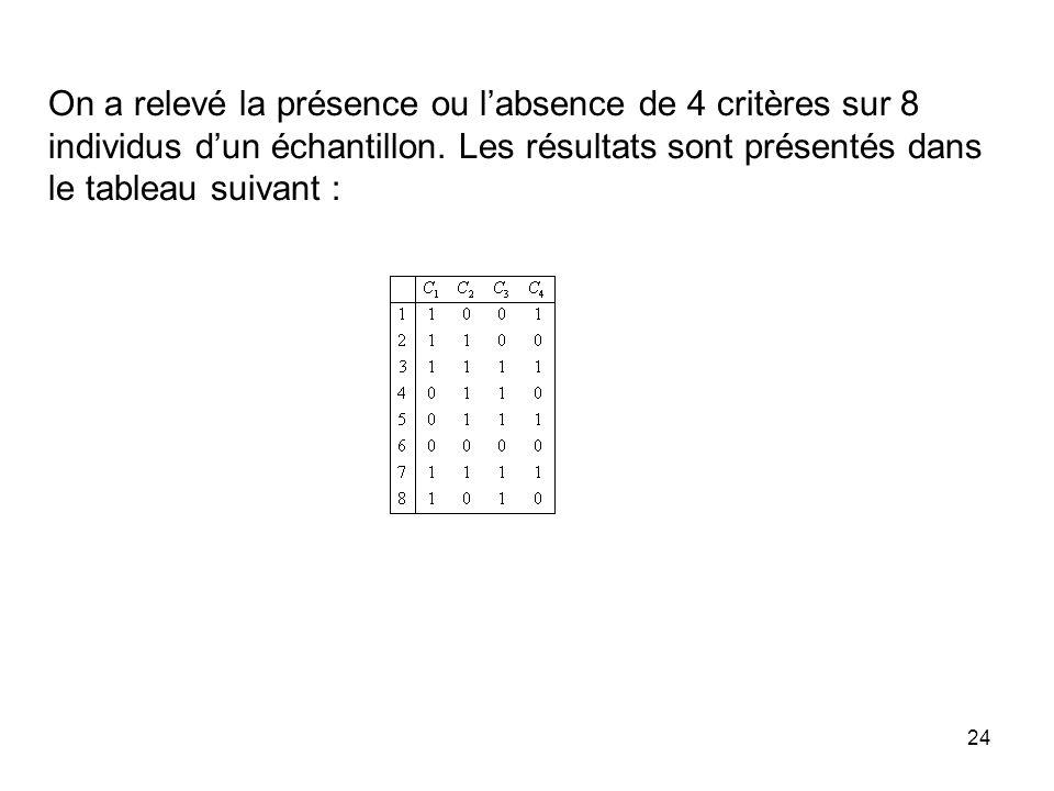 On a relevé la présence ou l'absence de 4 critères sur 8 individus d'un échantillon.