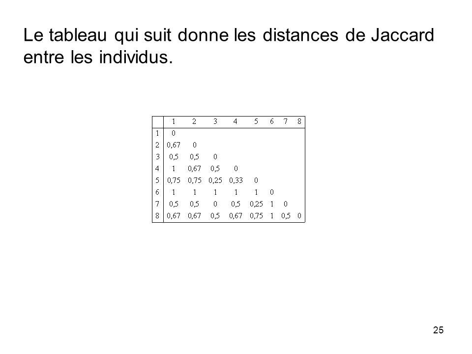 Le tableau qui suit donne les distances de Jaccard entre les individus.