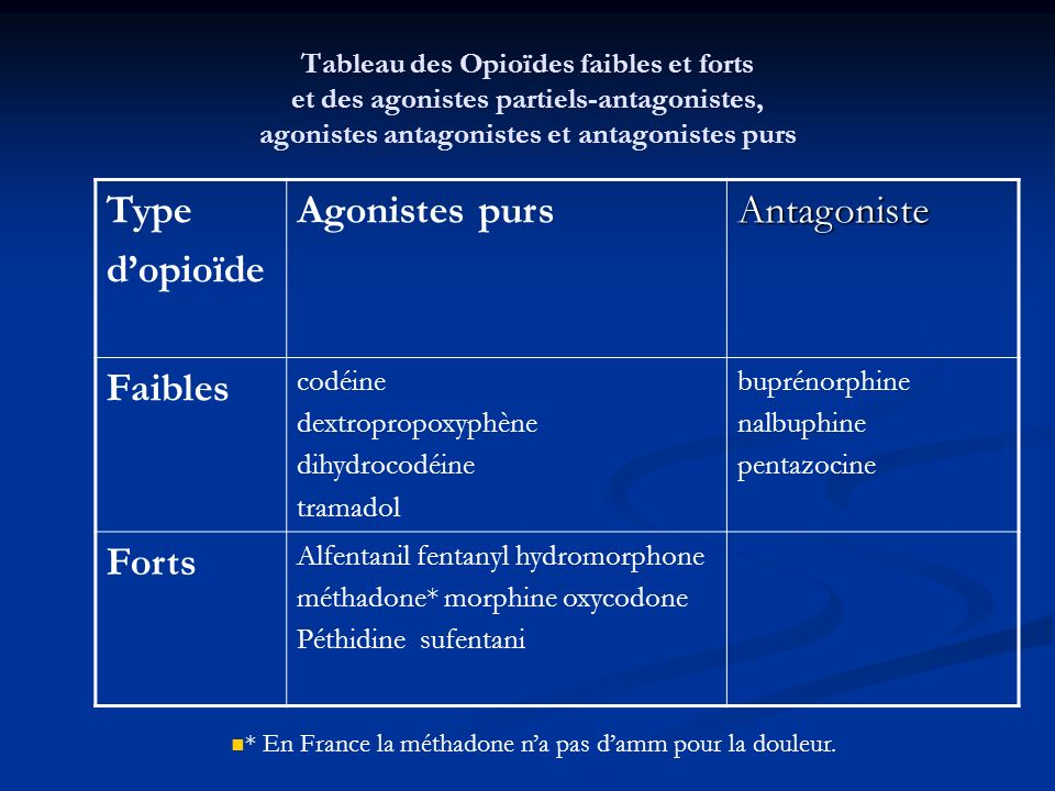 Type d'opioïde Agonistes purs Antagoniste Faibles Forts