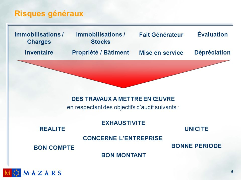 Risques généraux Immobilisations / Charges Inventaire