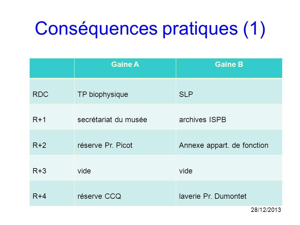 Conséquences pratiques (1)