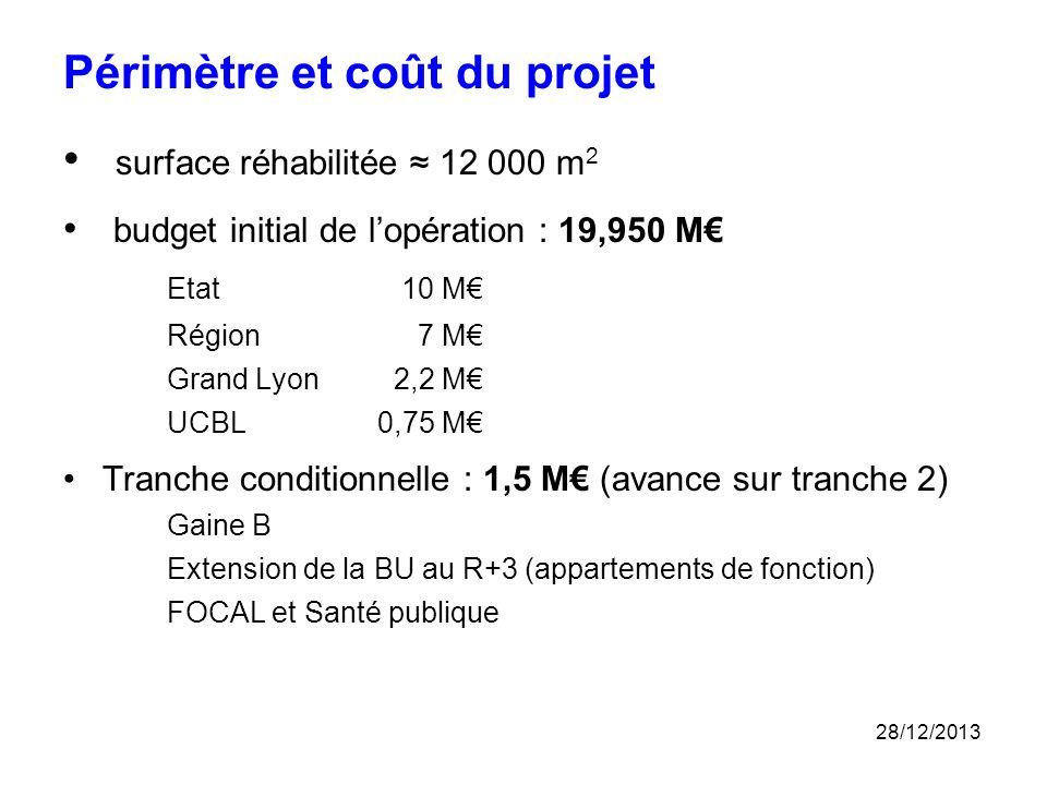 Périmètre et coût du projet surface réhabilitée ≈ 12 000 m2