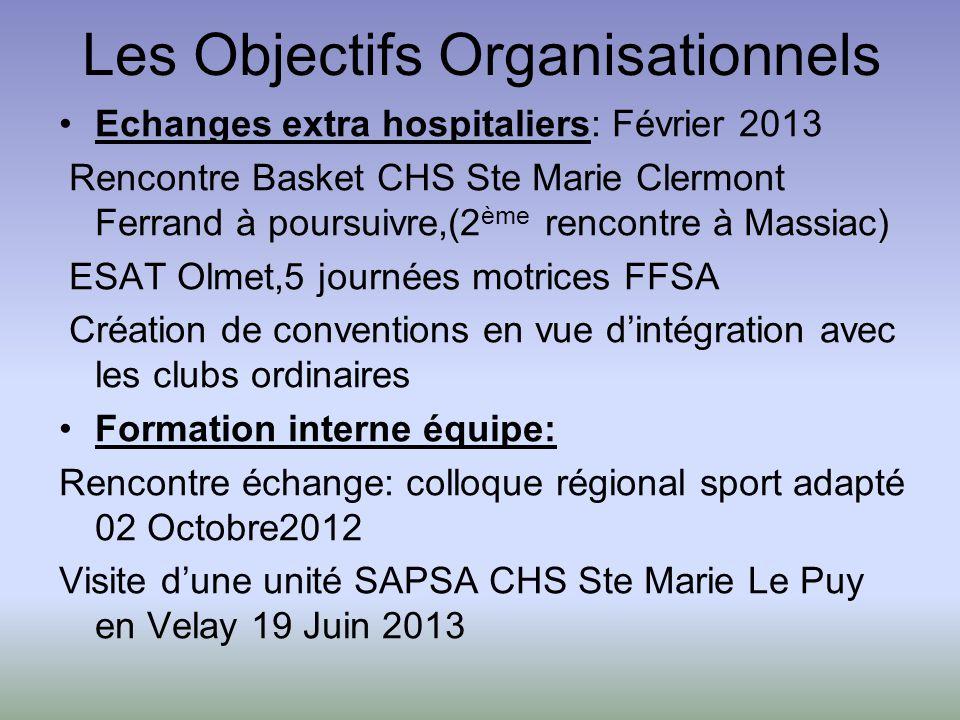 Les Objectifs Organisationnels