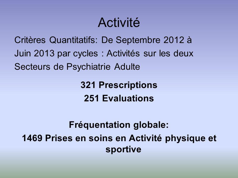 Activité Critères Quantitatifs: De Septembre 2012 à