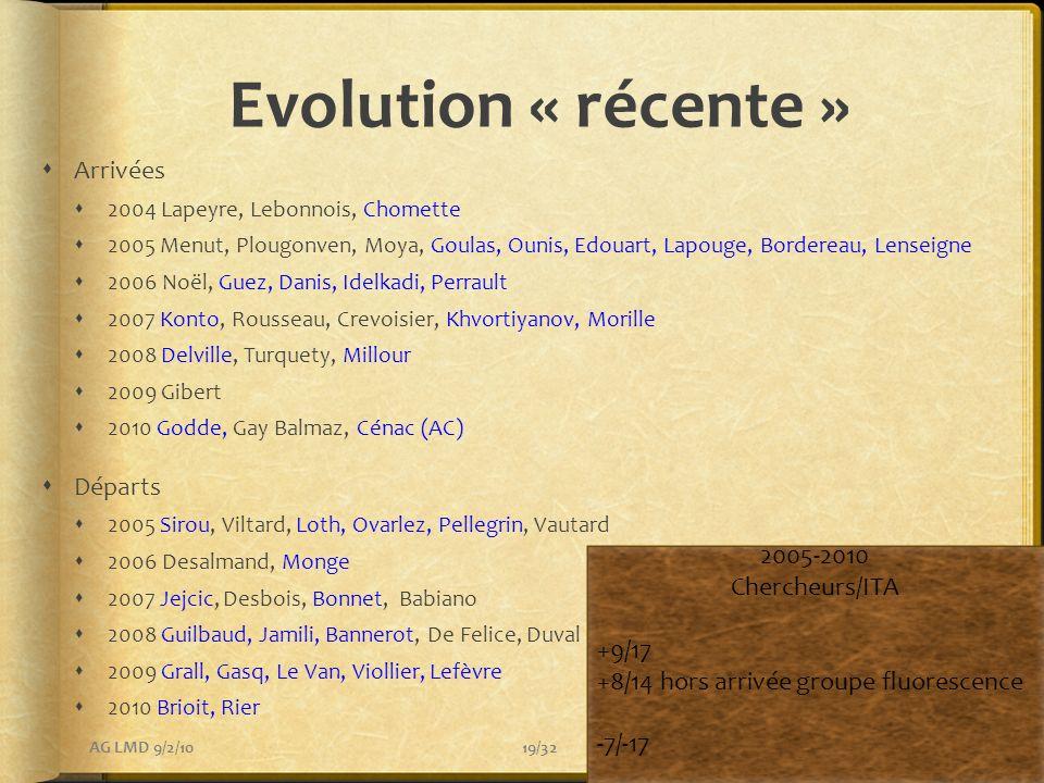 Evolution « récente » Arrivées Départs 2005-2010 Chercheurs/ITA +9/17