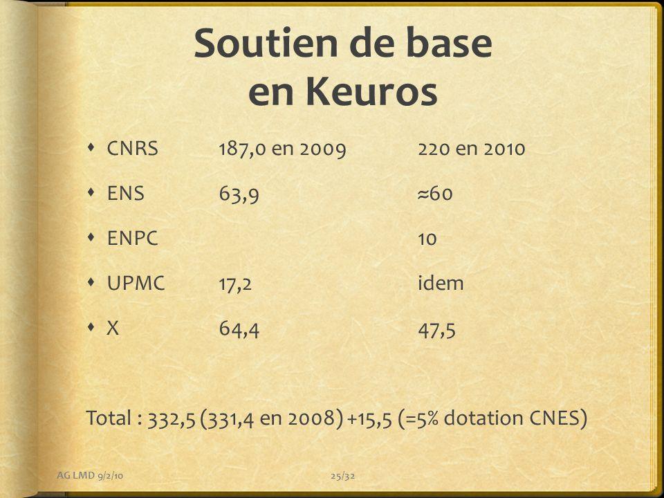 Soutien de base en Keuros
