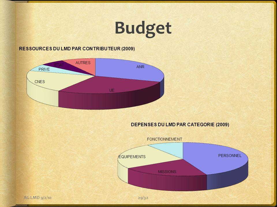 Budget AG LMD 9/2/10
