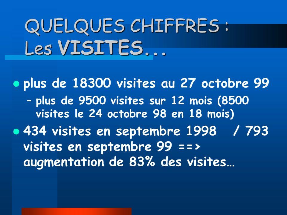 QUELQUES CHIFFRES : Les VISITES...