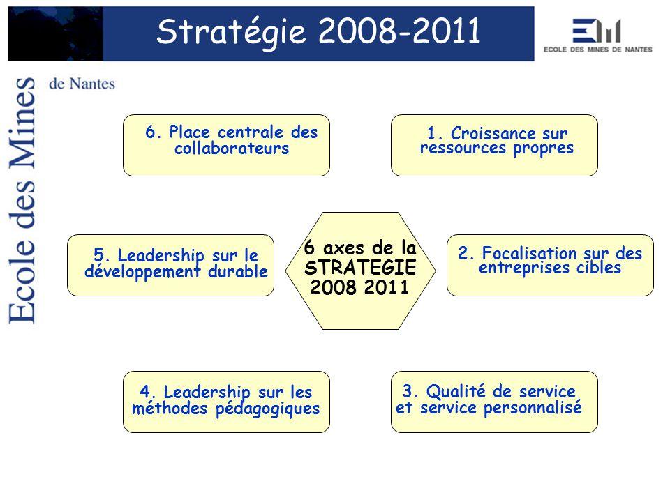 Stratégie 2008-2011 6 axes de la STRATEGIE 2008 2011