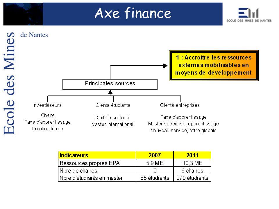 Axe finance