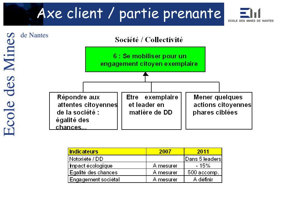 Axe client / partie prenante