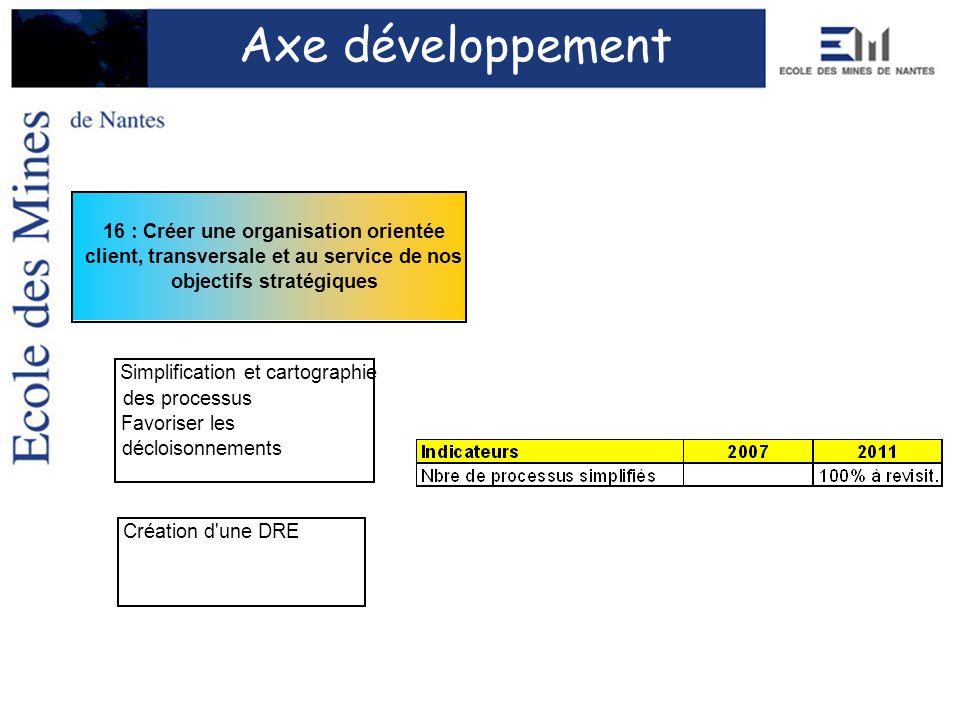 Axe développement 16 : Créer une organisation orientée