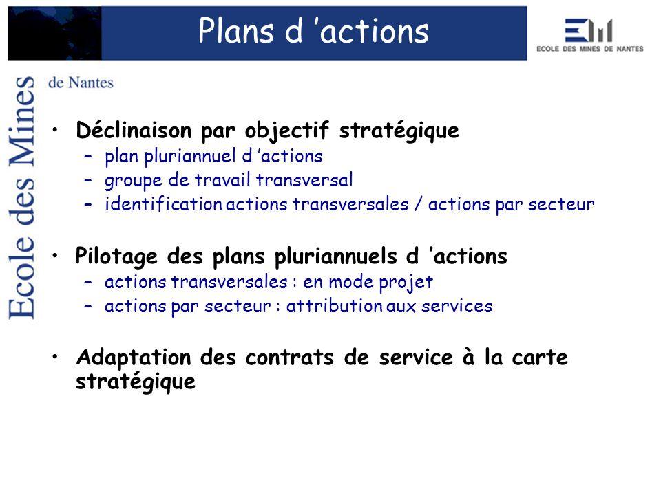 Plans d 'actions Déclinaison par objectif stratégique