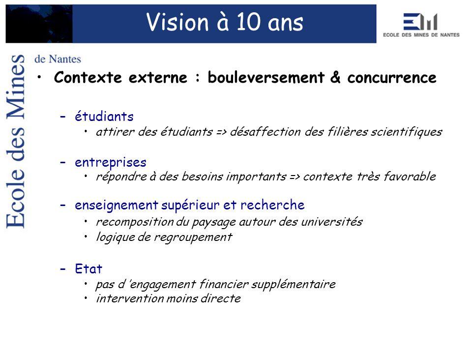 Vision à 10 ans Contexte externe : bouleversement & concurrence